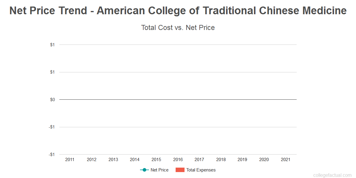 Average net price trend for American College of Traditional Chinese Medicine