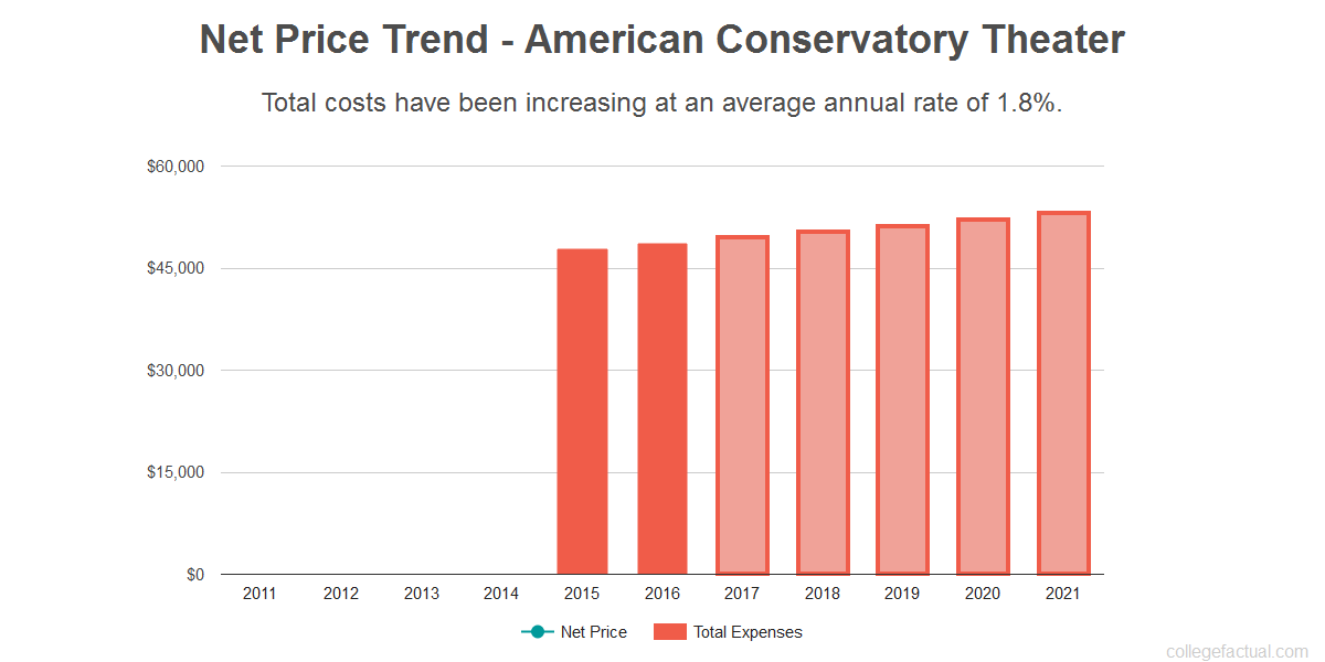 Average net price trend for American Conservatory Theater