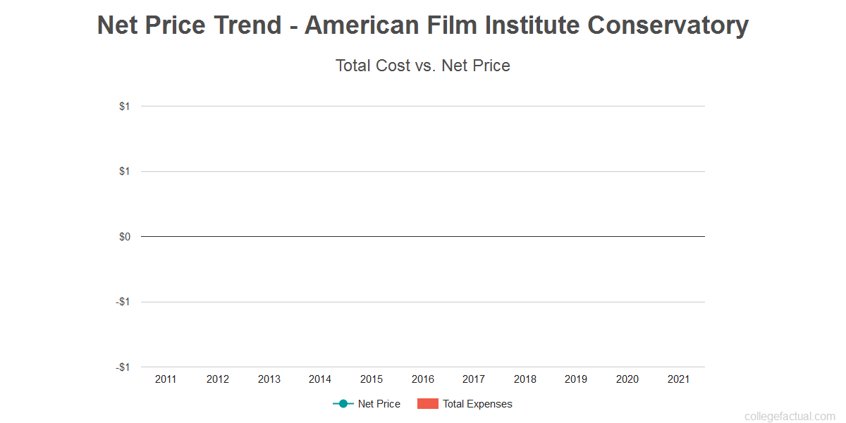 Average net price trend for American Film Institute Conservatory
