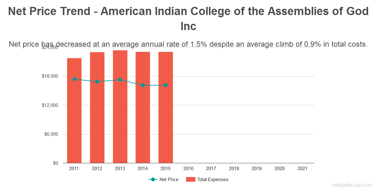 Average net price trend for American Indian College of the Assemblies of God Inc