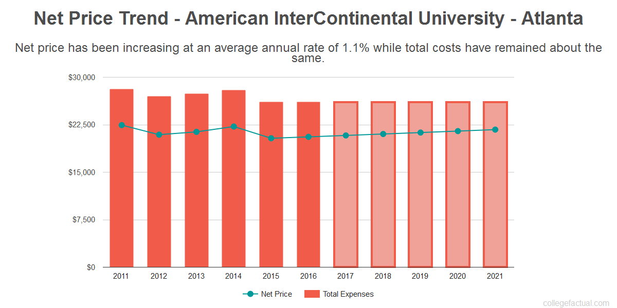 Average net price trend for American InterContinental University - Atlanta