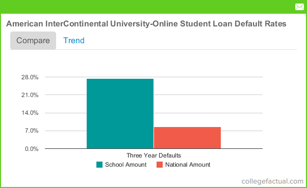 University of akron loan disbursement