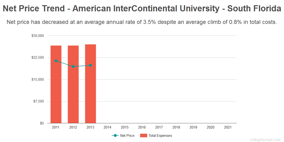 Average net price trend for American InterContinental University - South Florida
