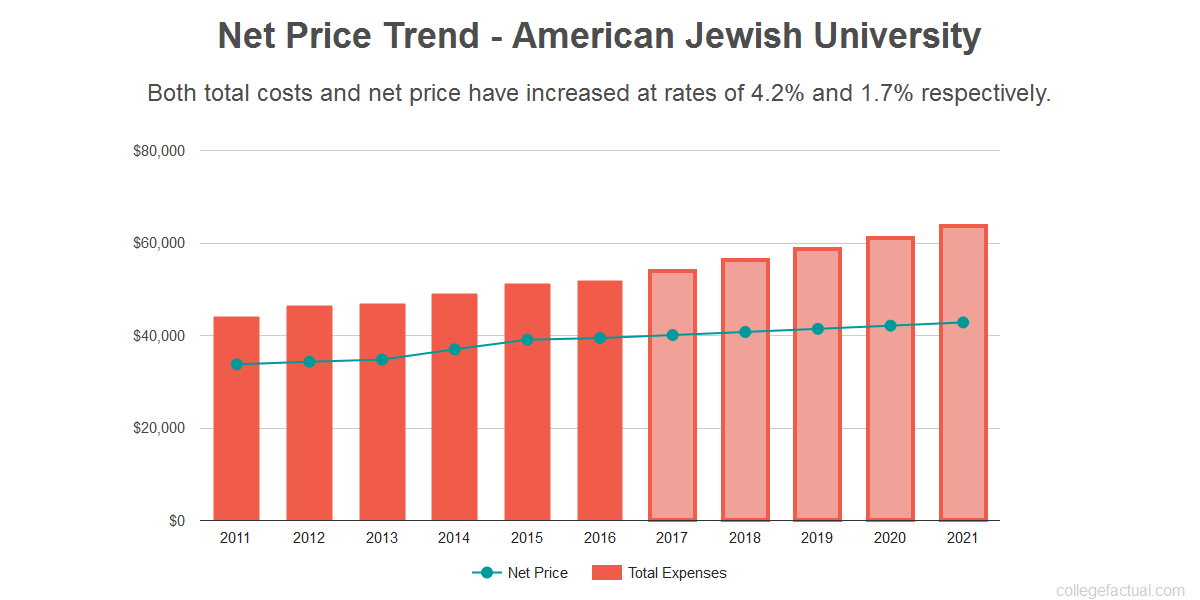 Average net price trend for American Jewish University