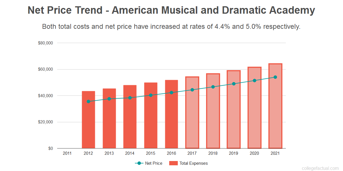 Average net price trend for American Musical and Dramatic Academy