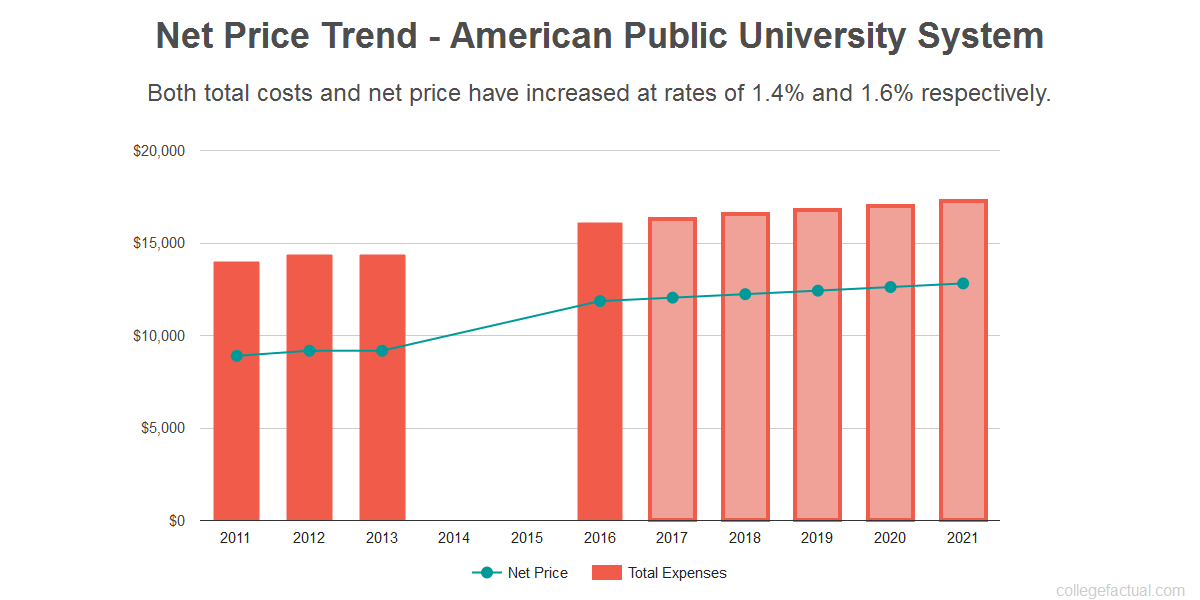 Average net price trend for American Public University System