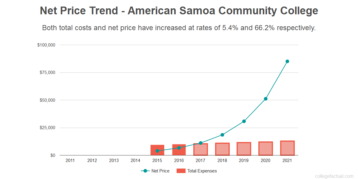 Average net price trend for American Samoa Community College
