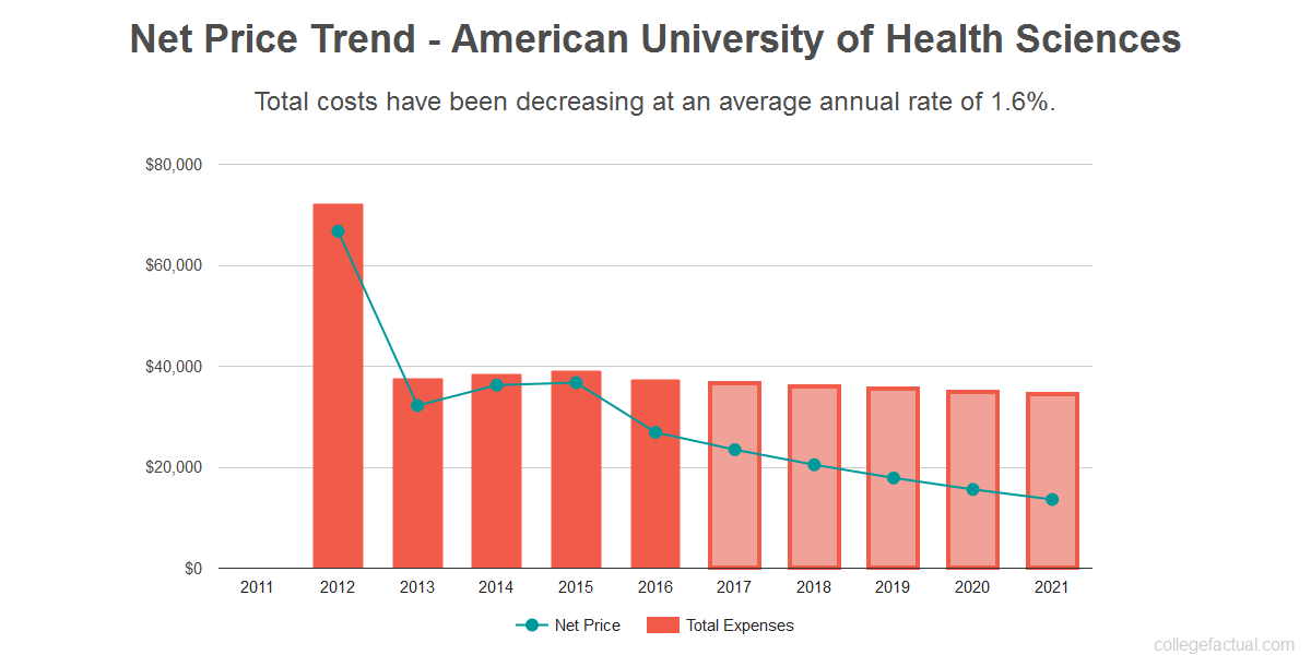 Average net price trend for American University of Health Sciences