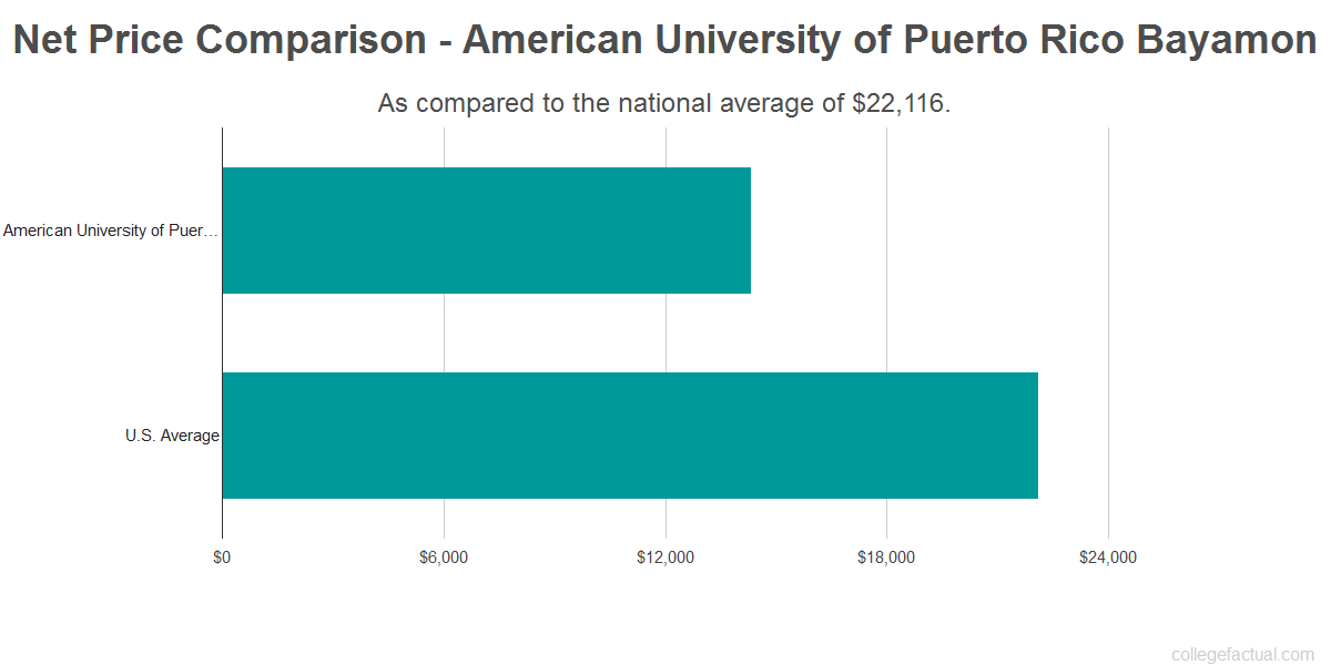 Net price comparison to the national average for American University of Puerto Rico Bayamon