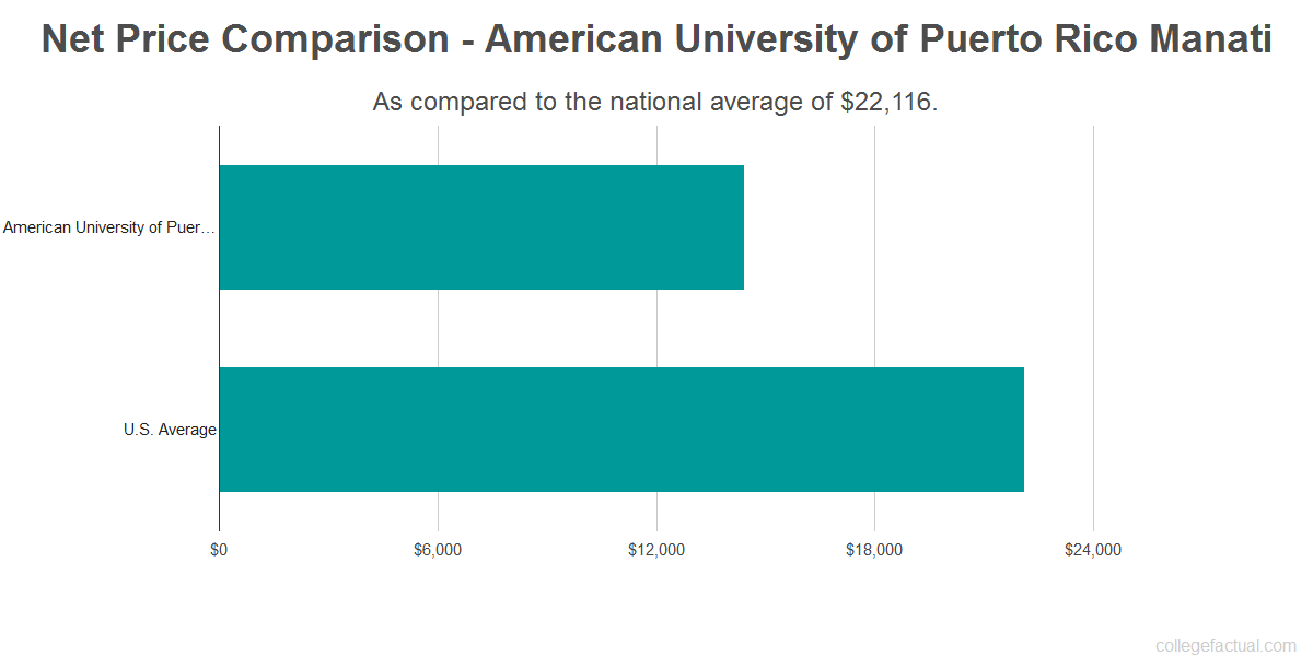 Net price comparison to the national average for American University of Puerto Rico Manati