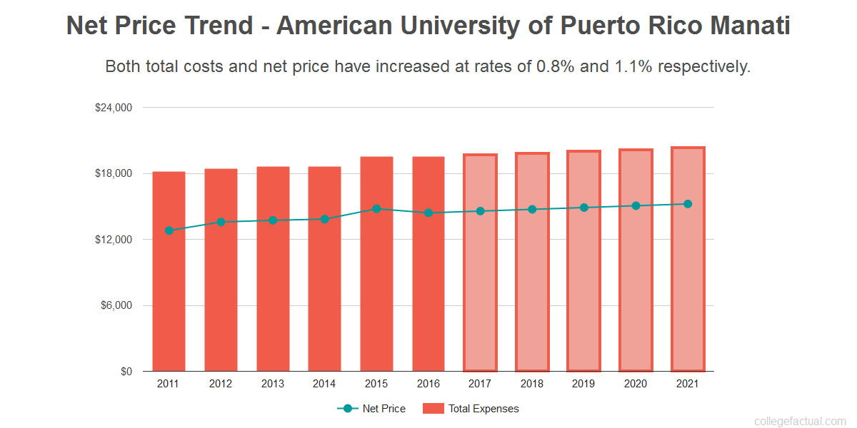 Average net price trend for American University of Puerto Rico Manati