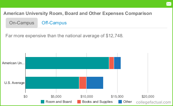 American University Room and Board Costs