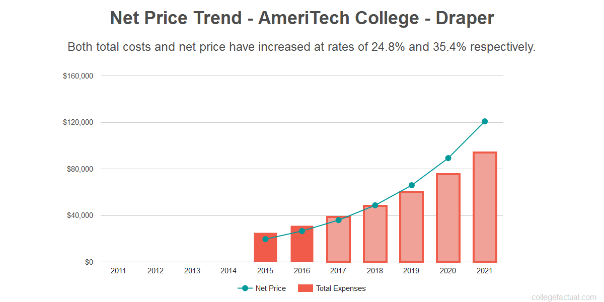 Average net price trend for AmeriTech College - Draper