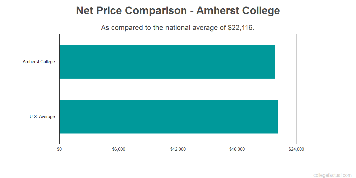 Net price comparison to the national average for Amherst College