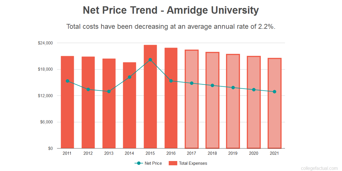 Average net price trend for Amridge University