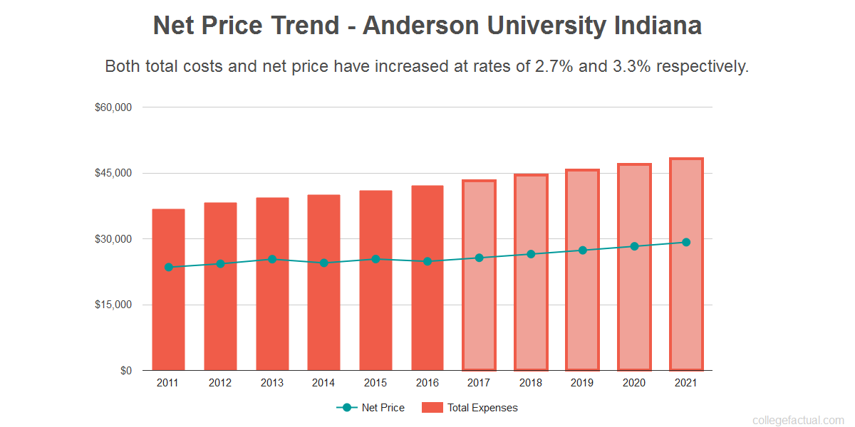 Average net price trend for Anderson University Indiana