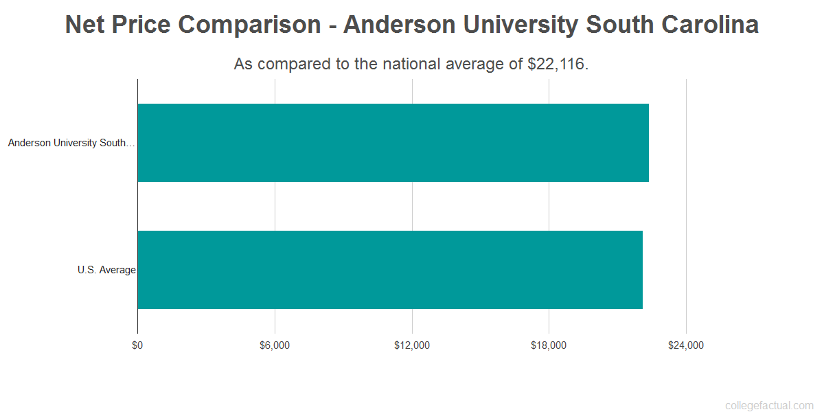 Net price comparison to the national average for Anderson University South Carolina