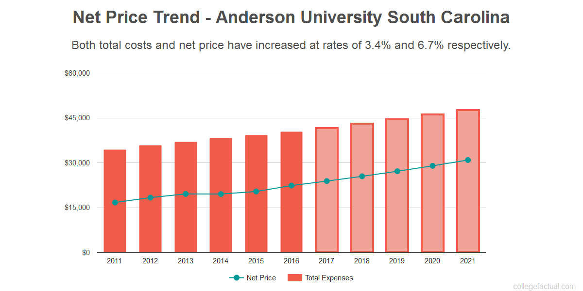 Average net price trend for Anderson University South Carolina