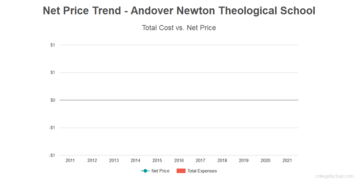 Average net price trend for Andover Newton Theological School