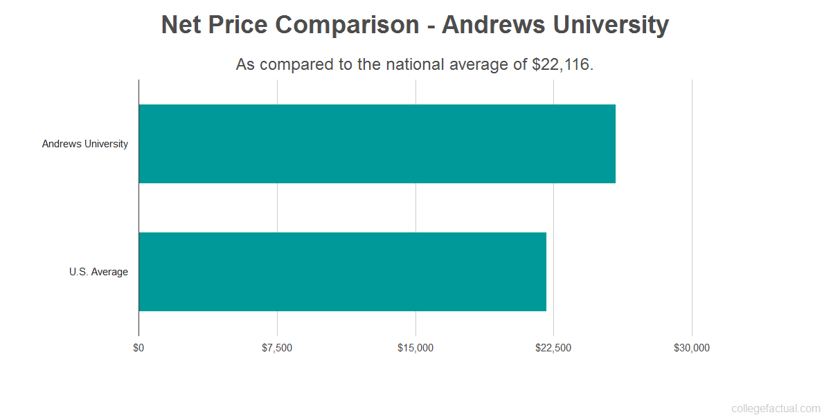 Net price comparison to the national average for Andrews University
