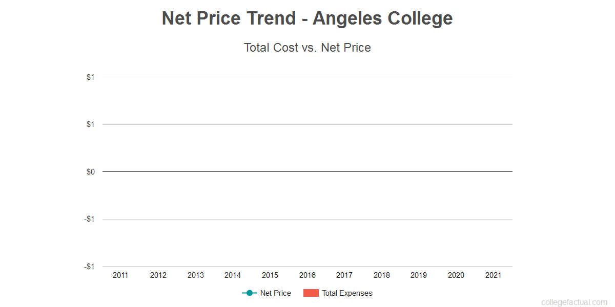 Average net price trend for Angeles College