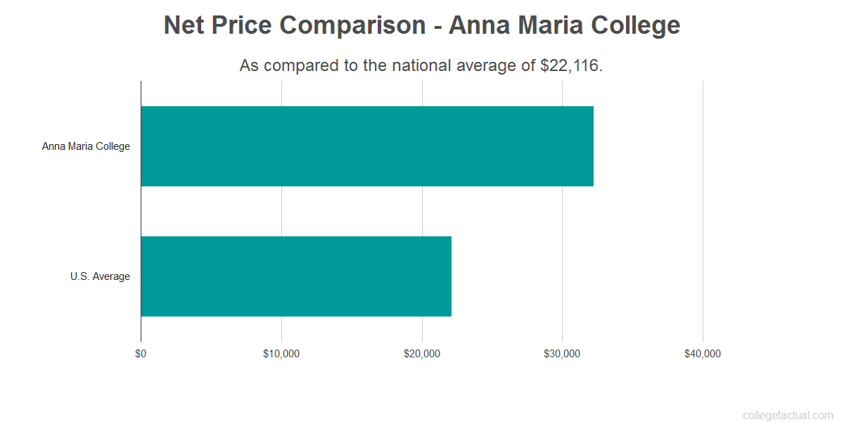 Net price comparison to the national average for Anna Maria College
