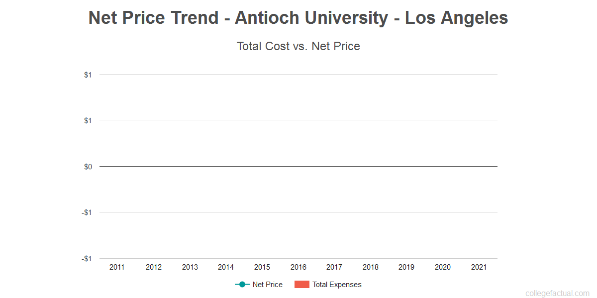 Average net price trend for Antioch University - Los Angeles