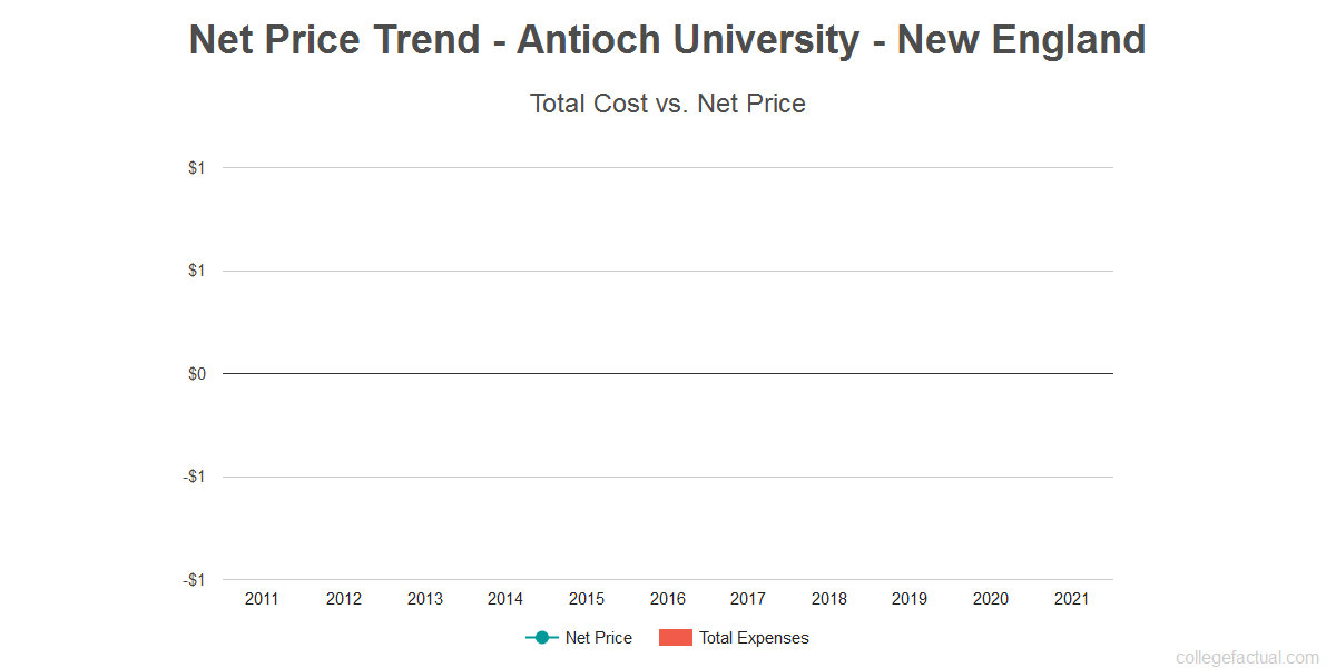 Average net price trend for Antioch University - New England