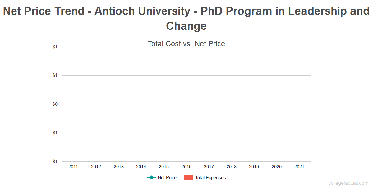 Average net price trend for Antioch University - PhD Program in Leadership and Change
