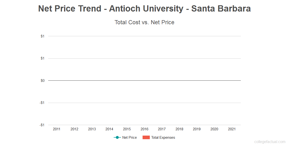 Average net price trend for Antioch University - Santa Barbara