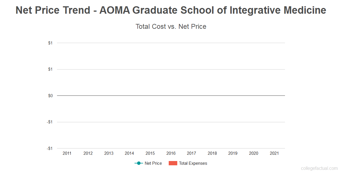 Average net price trend for AOMA Graduate School of Integrative Medicine