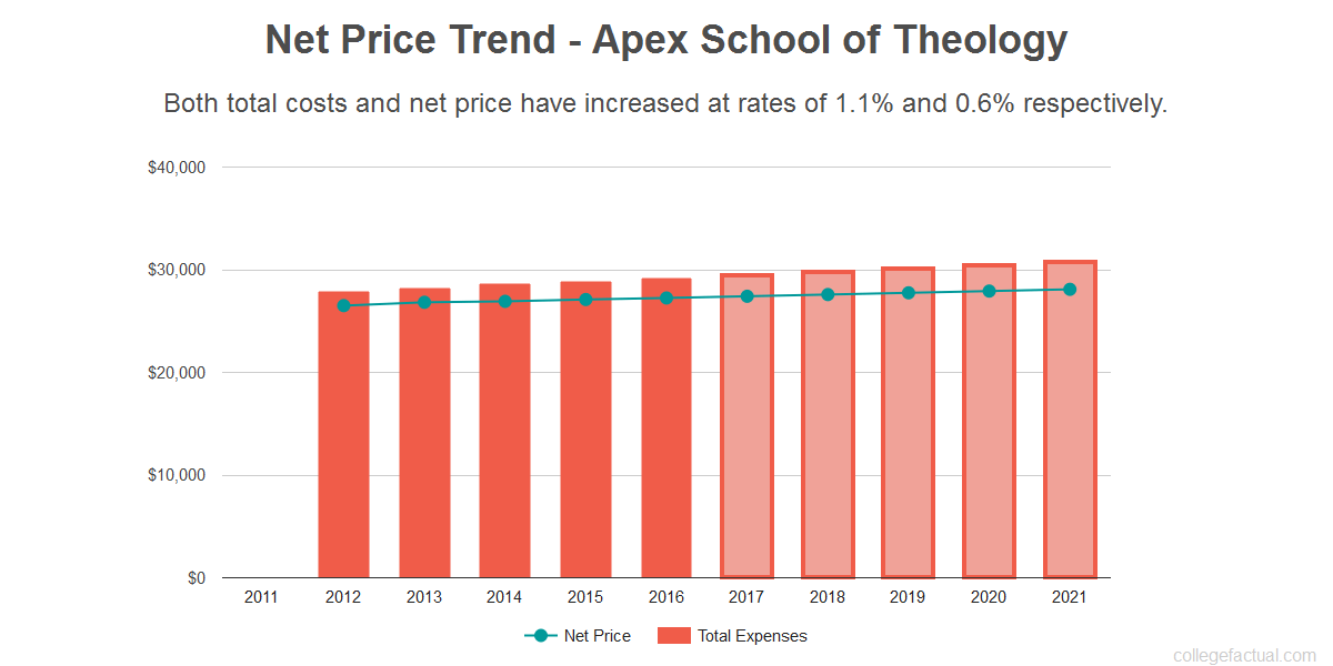 Average net price trend for Apex School of Theology