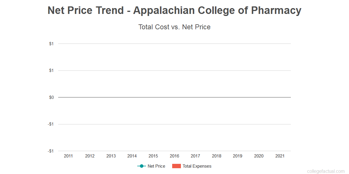 Average net price trend for Appalachian College of Pharmacy