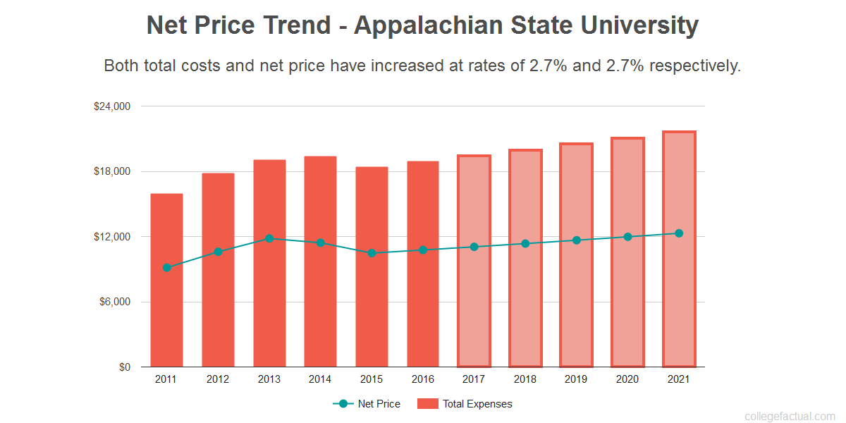 Average net price trend for Appalachian State University
