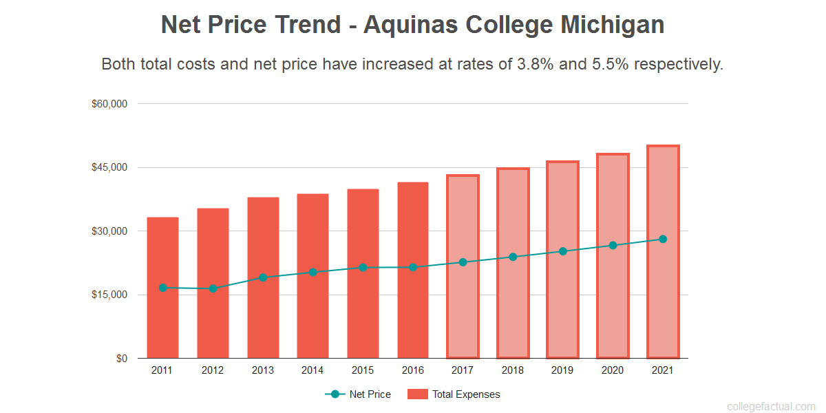 Average net price trend for Aquinas College Michigan