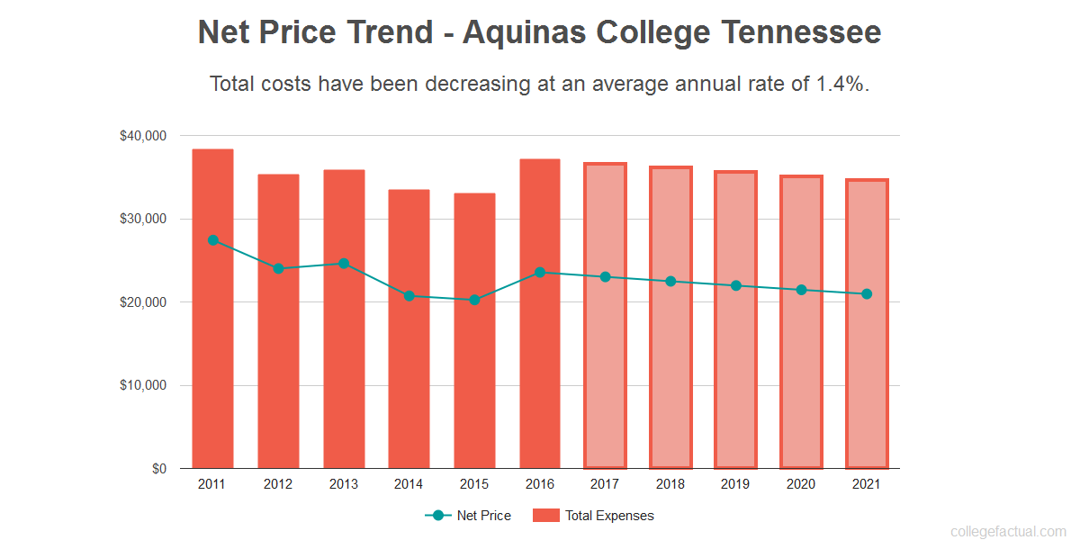 Average net price trend for Aquinas College Tennessee