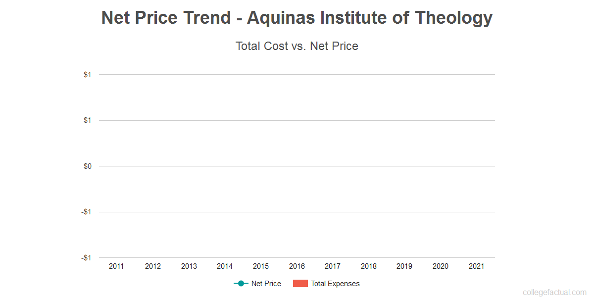 Average net price trend for Aquinas Institute of Theology