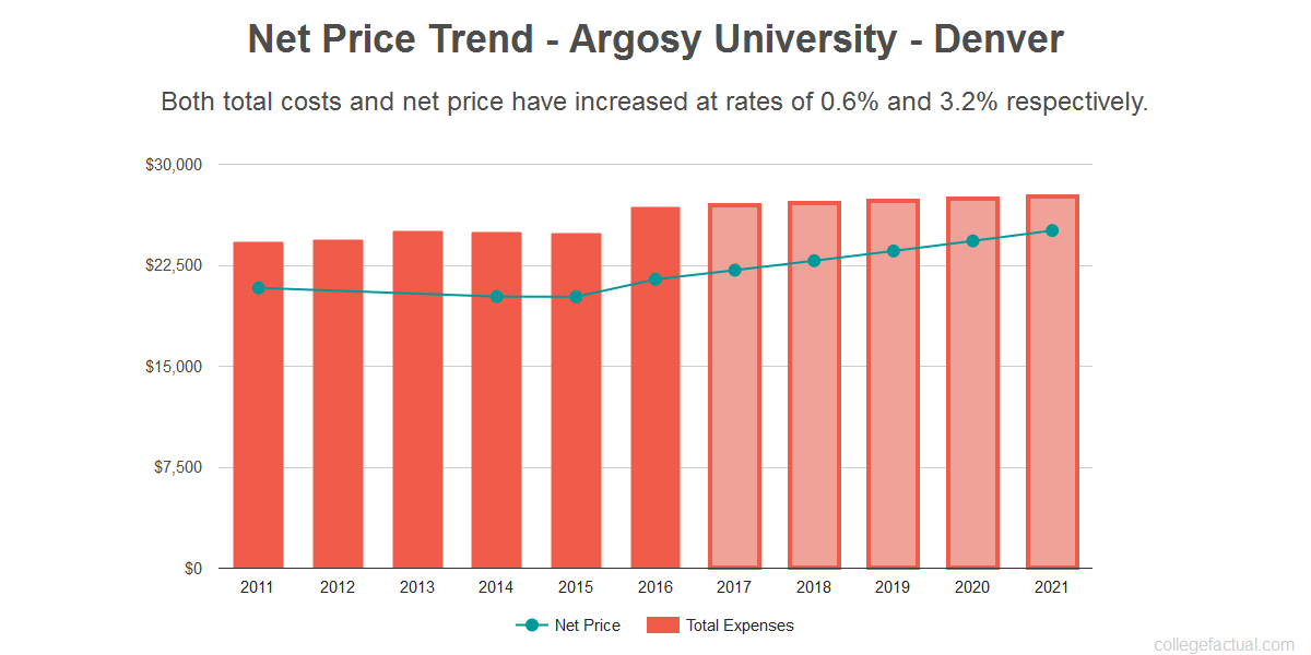 Average net price trend for Argosy University - Denver