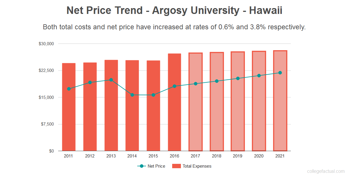 Average net price trend for Argosy University - Hawaii