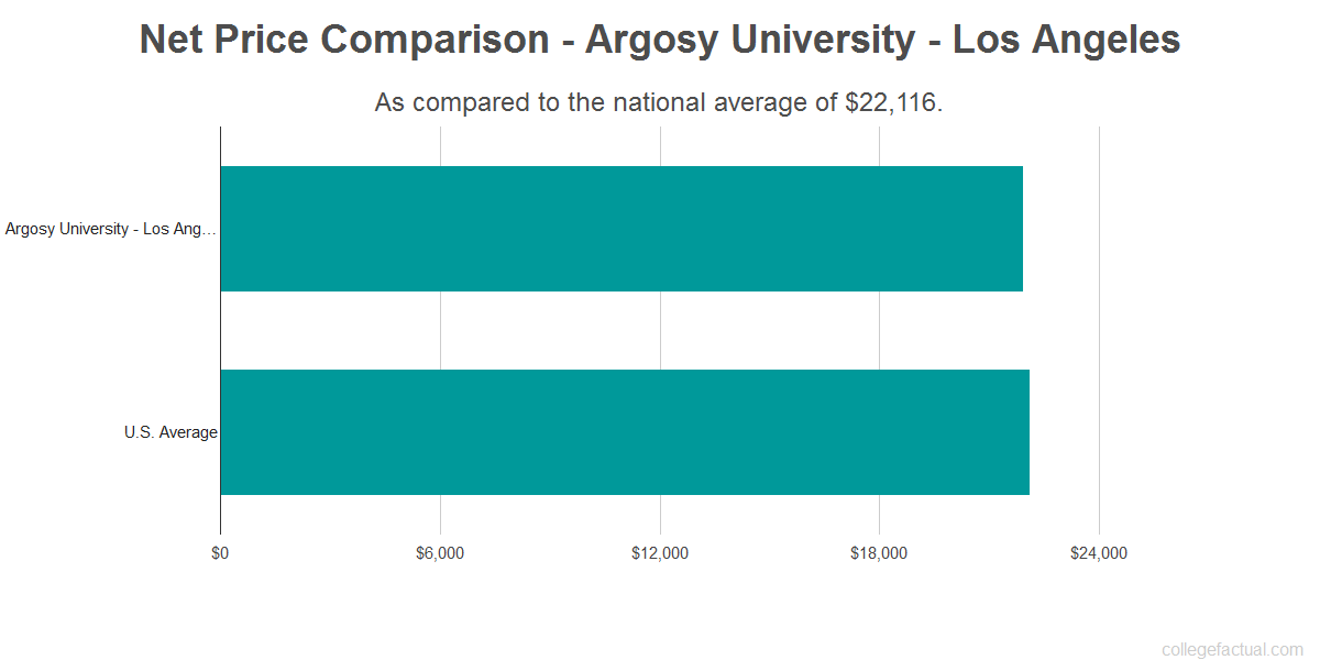 Net price comparison to the national average for Argosy University - Los Angeles