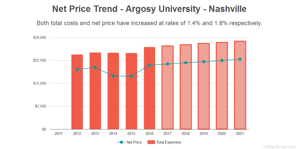 Average net price trend for Argosy University - Nashville