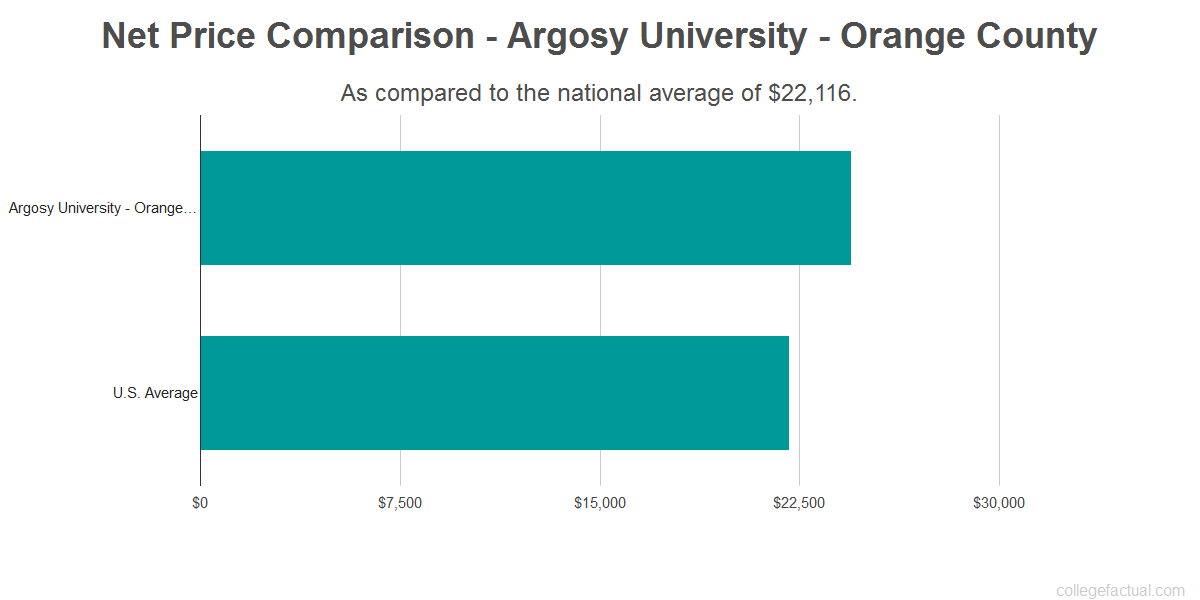 Net price comparison to the national average for Argosy University - Orange County