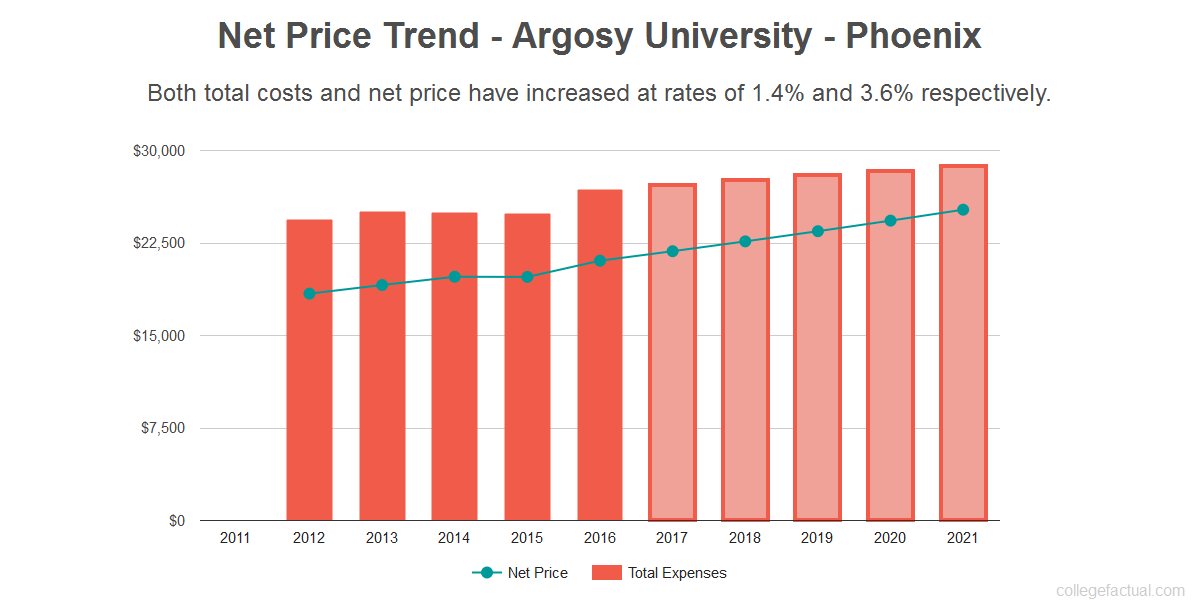 Average net price trend for Argosy University - Phoenix