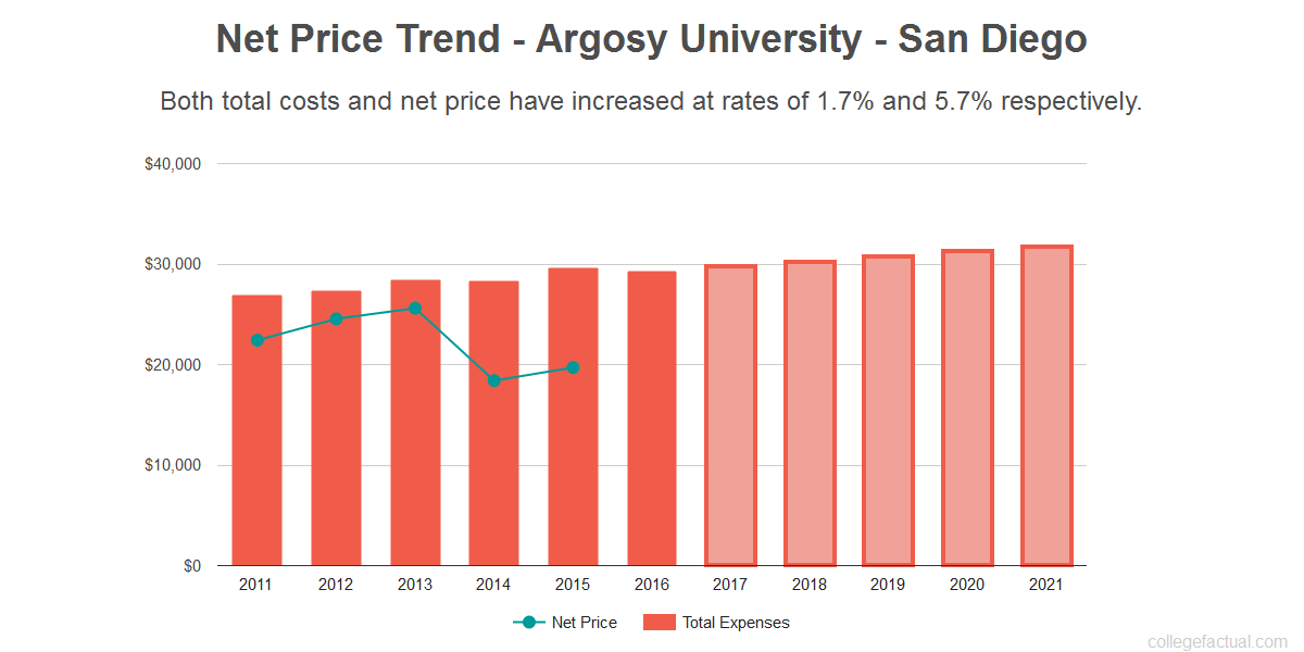 Average net price trend for Argosy University - San Diego