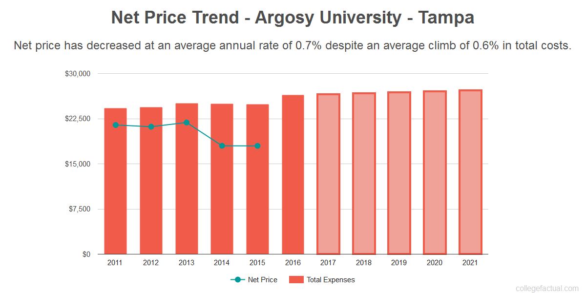 Average net price trend for Argosy University - Tampa