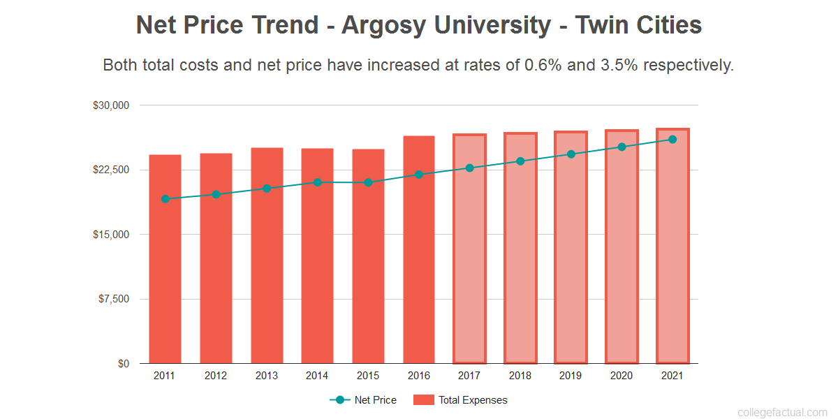 Average net price trend for Argosy University - Twin Cities
