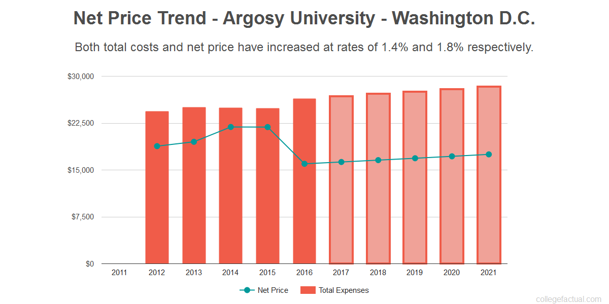 Average net price trend for Argosy University - Washington D.C.