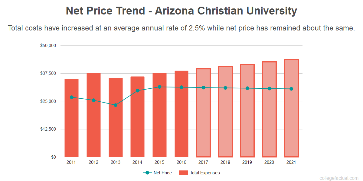 Average net price trend for Arizona Christian University