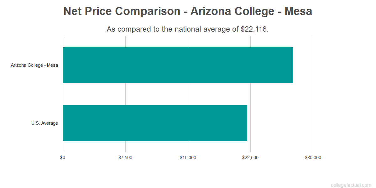 Net price comparison to the national average for Arizona College - Mesa