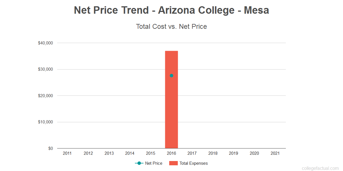 Average net price trend for Arizona College - Mesa